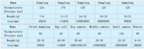 Cetak Samosa, Pastel, Dumpling (CDS-120) 2 tokomesin malang